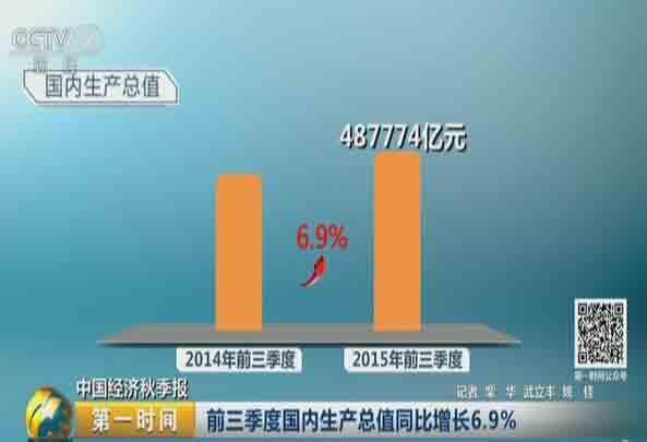 中国经济秋季报:前三季度国内生产总值同比增长6.9%