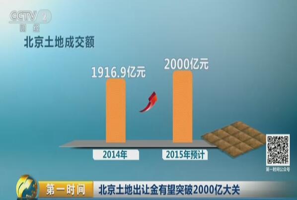北京土地出让金有望突破2000亿大关