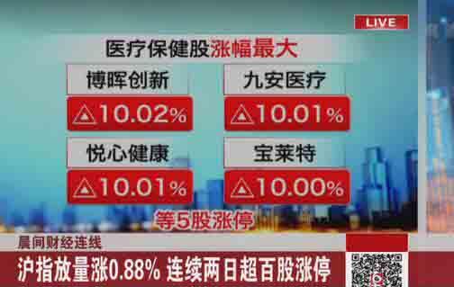 沪指放量涨0.88%