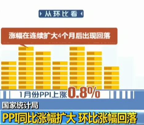 国家统计局:PPI同比涨幅扩大  环比涨幅回落