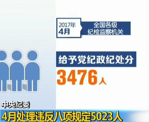 中央纪委:4月处理违反八项规定5023人